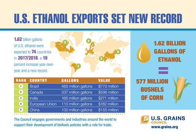 U.S Ethanol Exports Chart for 2017 to 2018